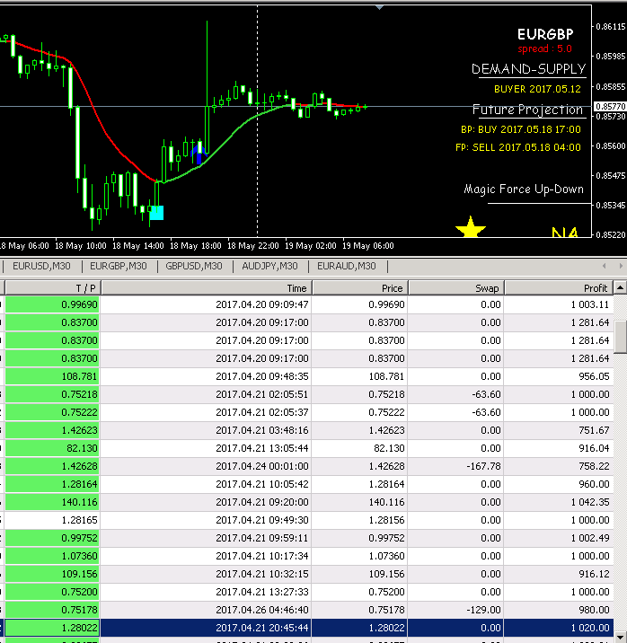 Hasil Trade Forex dengan Salvation